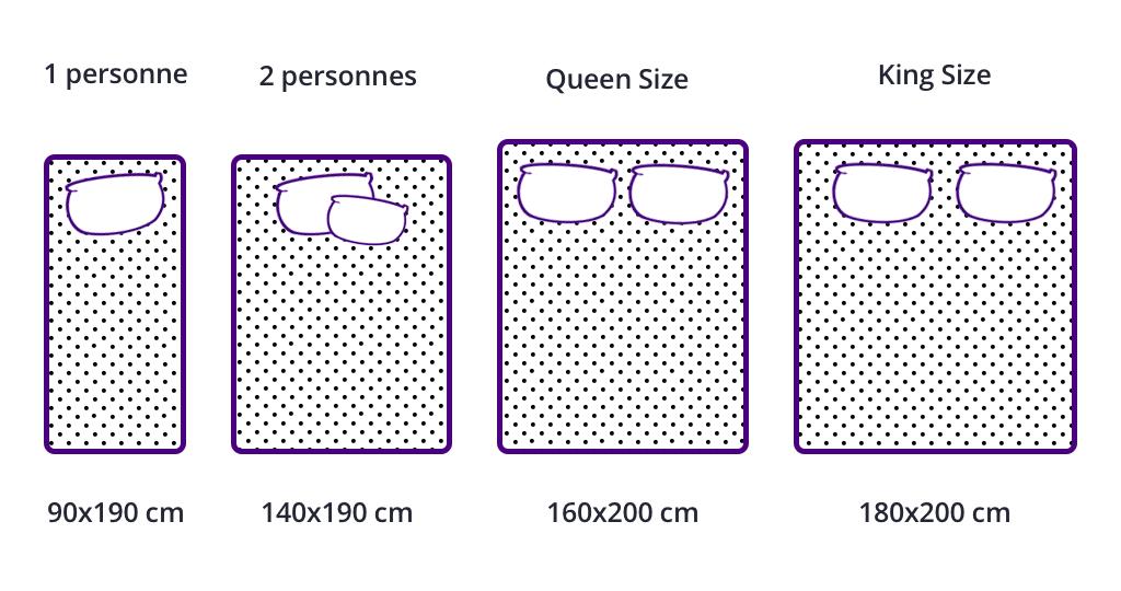 Tailles et dimensions des matelas